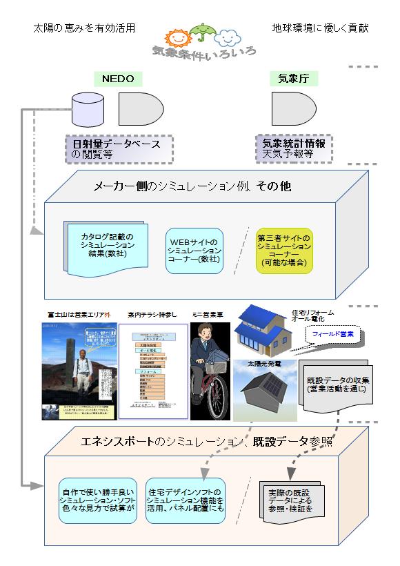 == Simulation style == 太陽光発電システムの発電量推定ソフト(Simulation Soft)を自作